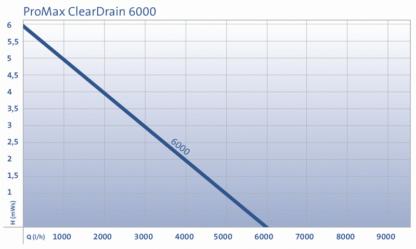 Oase ProMax ClearDrain 6000